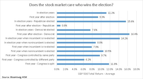 Does the stock market care who wins the election