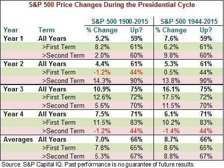 S&P 500 Price Changes During Presidential Cycle